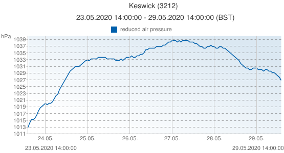 Keswick, United Kingdom (3212): reduced air pressure: 23.05.2020 14:00:00 - 29.05.2020 14:00:00 (BST)