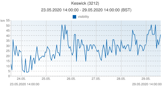 Keswick, United Kingdom (3212): visibility: 23.05.2020 14:00:00 - 29.05.2020 14:00:00 (BST)