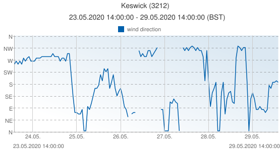Keswick, United Kingdom (3212): wind direction: 23.05.2020 14:00:00 - 29.05.2020 14:00:00 (BST)