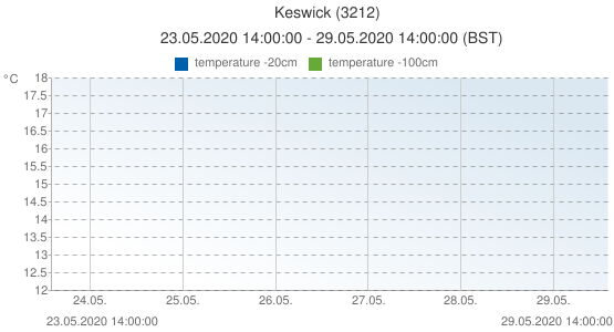 Keswick, United Kingdom (3212): temperature -20cm: 23.05.2020 14:00:00 - 29.05.2020 14:00:00 (BST)