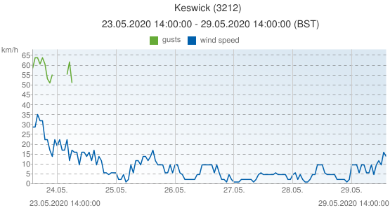 Keswick, United Kingdom (3212): wind speed & gusts: 23.05.2020 14:00:00 - 29.05.2020 14:00:00 (BST)