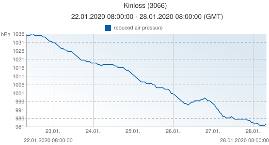 Kinloss, United Kingdom (3066): reduced air pressure: 22.01.2020 08:00:00 - 28.01.2020 08:00:00 (GMT)
