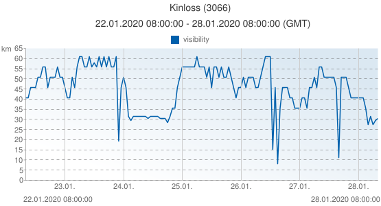 Kinloss, United Kingdom (3066): visibility: 22.01.2020 08:00:00 - 28.01.2020 08:00:00 (GMT)