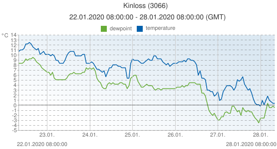 Kinloss, United Kingdom (3066): temperature & dewpoint: 22.01.2020 08:00:00 - 28.01.2020 08:00:00 (GMT)