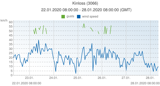 Kinloss, United Kingdom (3066): wind speed & gusts: 22.01.2020 08:00:00 - 28.01.2020 08:00:00 (GMT)