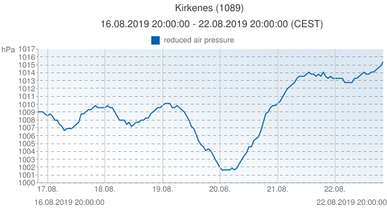 Kirkenes, Norway (1089): reduced air pressure: 16.08.2019 20:00:00 - 22.08.2019 20:00:00 (CEST)
