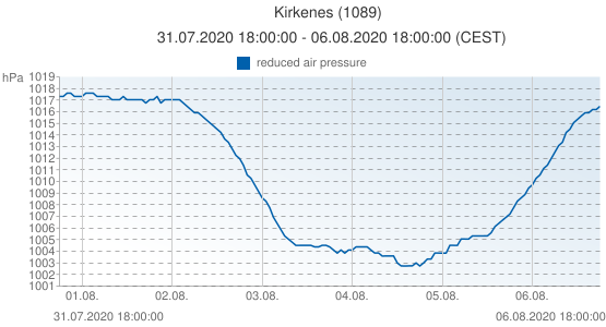 Kirkenes, Noruega (1089): reduced air pressure: 31.07.2020 18:00:00 - 06.08.2020 18:00:00 (CEST)