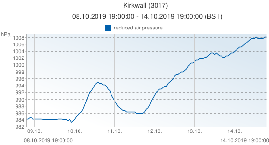 Kirkwall, Grande-Bretagne (3017): reduced air pressure: 08.10.2019 19:00:00 - 14.10.2019 19:00:00 (BST)