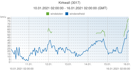Kirkwall, Groot Brittannië (3017): windsnelheid & windstoten: 10.01.2021 02:00:00 - 16.01.2021 02:00:00 (GMT)