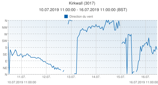 Kirkwall, Grande-Bretagne (3017): Direction du vent: 10.07.2019 11:00:00 - 16.07.2019 11:00:00 (BST)