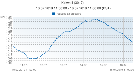 Kirkwall, Grande-Bretagne (3017): reduced air pressure: 10.07.2019 11:00:00 - 16.07.2019 11:00:00 (BST)