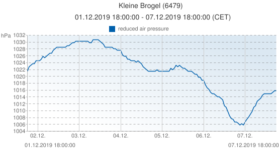 Kleine Brogel, Belgique (6479): reduced air pressure: 01.12.2019 18:00:00 - 07.12.2019 18:00:00 (CET)