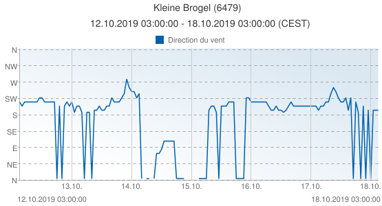 Kleine Brogel, Belgique (6479): Direction du vent: 12.10.2019 03:00:00 - 18.10.2019 03:00:00 (CEST)