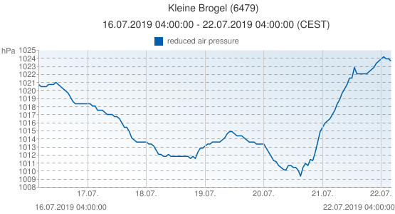 Kleine Brogel, Belgium (6479): reduced air pressure: 16.07.2019 04:00:00 - 22.07.2019 04:00:00 (CEST)