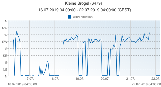 Kleine Brogel, Belgium (6479): wind direction: 16.07.2019 04:00:00 - 22.07.2019 04:00:00 (CEST)