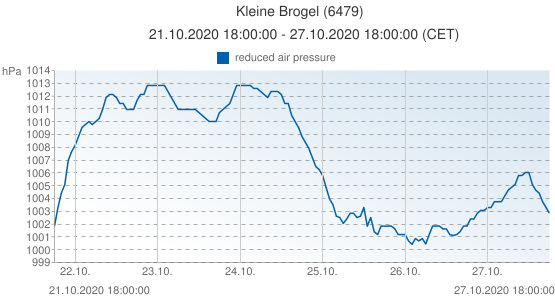 Kleine Brogel, Belgique (6479): reduced air pressure: 21.10.2020 18:00:00 - 27.10.2020 18:00:00 (CET)