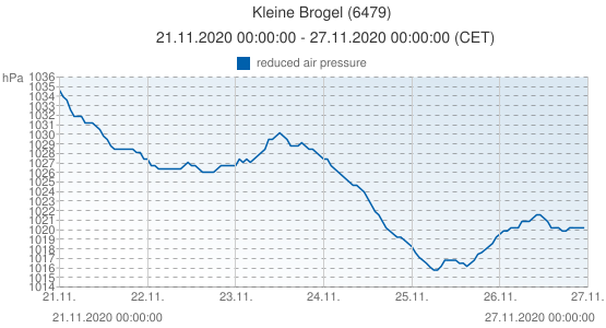Kleine Brogel, Belgica (6479): reduced air pressure: 21.11.2020 00:00:00 - 27.11.2020 00:00:00 (CET)