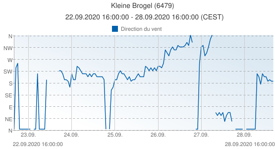 Kleine Brogel, Belgique (6479): Direction du vent: 22.09.2020 16:00:00 - 28.09.2020 16:00:00 (CEST)