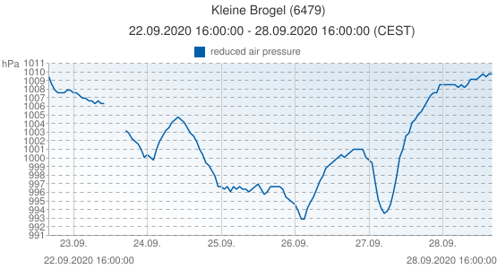 Kleine Brogel, Belgique (6479): reduced air pressure: 22.09.2020 16:00:00 - 28.09.2020 16:00:00 (CEST)
