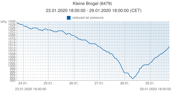 Kleine Brogel, Belgique (6479): reduced air pressure: 23.01.2020 18:00:00 - 29.01.2020 18:00:00 (CET)