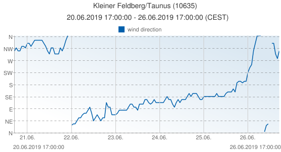 Kleiner Feldberg/Taunus, Germany (10635): wind direction: 20.06.2019 17:00:00 - 26.06.2019 17:00:00 (CEST)