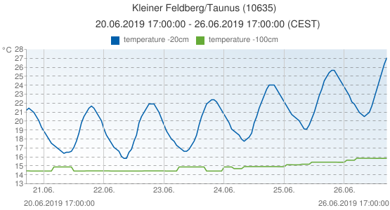 Kleiner Feldberg/Taunus, Germany (10635): temperature -20cm & temperature -100cm: 20.06.2019 17:00:00 - 26.06.2019 17:00:00 (CEST)