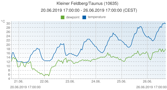 Kleiner Feldberg/Taunus, Germany (10635): temperature & dewpoint: 20.06.2019 17:00:00 - 26.06.2019 17:00:00 (CEST)