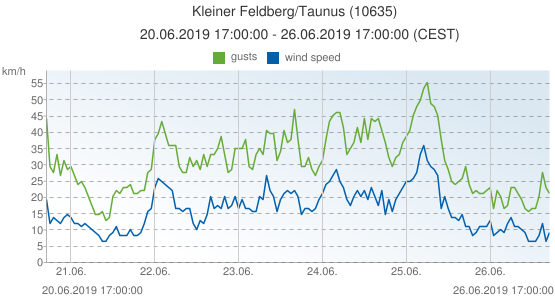 Kleiner Feldberg/Taunus, Germany (10635): wind speed & gusts: 20.06.2019 17:00:00 - 26.06.2019 17:00:00 (CEST)
