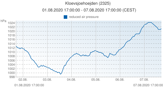 Kloevsjoehoejden, Suède (2325): reduced air pressure: 01.08.2020 17:00:00 - 07.08.2020 17:00:00 (CEST)