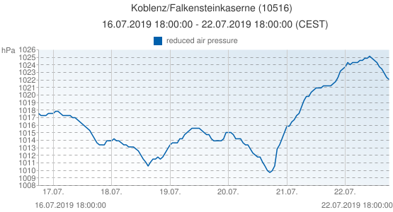 Koblenz/Falkensteinkaserne, Allemagne (10516): reduced air pressure: 16.07.2019 18:00:00 - 22.07.2019 18:00:00 (CEST)