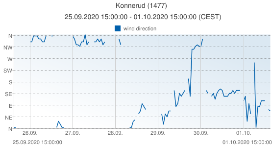 Konnerud, Norway (1477): wind direction: 25.09.2020 15:00:00 - 01.10.2020 15:00:00 (CEST)