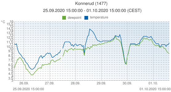 Konnerud, Norway (1477): temperature & dewpoint: 25.09.2020 15:00:00 - 01.10.2020 15:00:00 (CEST)