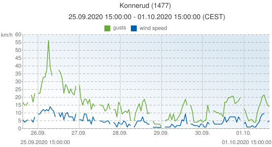 Konnerud, Norway (1477): wind speed & gusts: 25.09.2020 15:00:00 - 01.10.2020 15:00:00 (CEST)