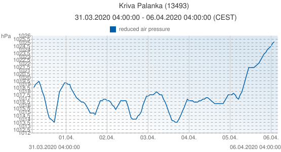 Kriva Palanka, Macedonia (13493): reduced air pressure: 31.03.2020 04:00:00 - 06.04.2020 04:00:00 (CEST)