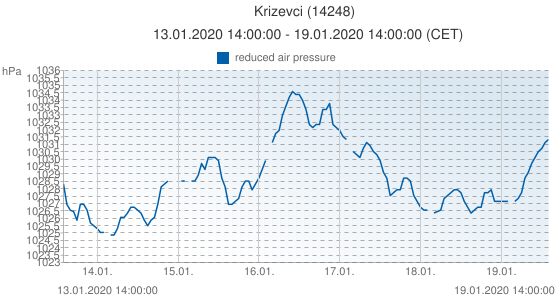 Krizevci, Croacia (14248): reduced air pressure: 13.01.2020 14:00:00 - 19.01.2020 14:00:00 (CET)