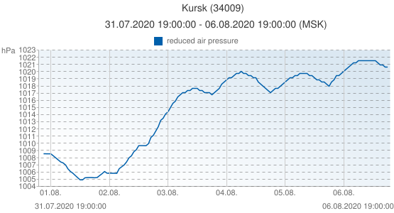 Kursk, Rusia (34009): reduced air pressure: 31.07.2020 19:00:00 - 06.08.2020 19:00:00 (MSK)