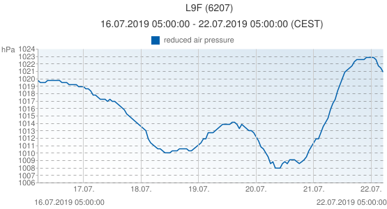 L9F, Pays-Bas (6207): reduced air pressure: 16.07.2019 05:00:00 - 22.07.2019 05:00:00 (CEST)