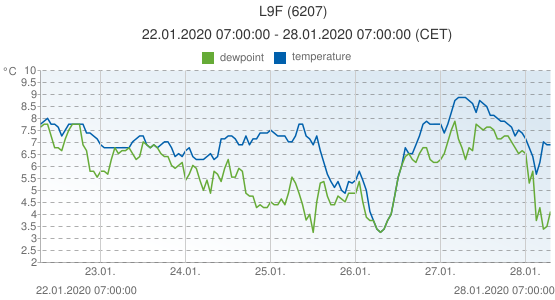 L9F, Netherlands (6207): temperature & dewpoint: 22.01.2020 07:00:00 - 28.01.2020 07:00:00 (CET)
