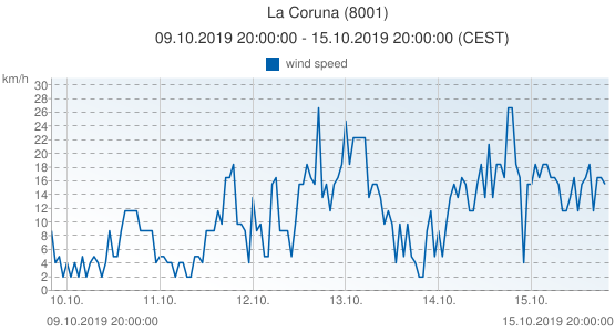 La Coruna, Spain (8001): wind speed: 09.10.2019 20:00:00 - 15.10.2019 20:00:00 (CEST)