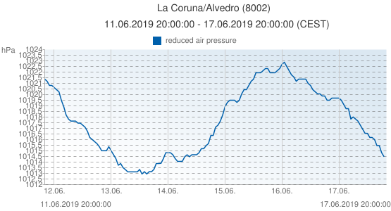 La Coruna/Alvedro, Spain (8002): reduced air pressure: 11.06.2019 20:00:00 - 17.06.2019 20:00:00 (CEST)