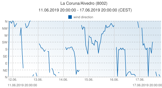La Coruna/Alvedro, Spain (8002): wind direction: 11.06.2019 20:00:00 - 17.06.2019 20:00:00 (CEST)