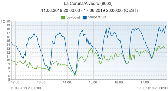 La Coruna/Alvedro, Spain (8002): temperature & dewpoint: 11.06.2019 20:00:00 - 17.06.2019 20:00:00 (CEST)