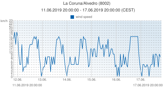 La Coruna/Alvedro, Spain (8002): wind speed: 11.06.2019 20:00:00 - 17.06.2019 20:00:00 (CEST)