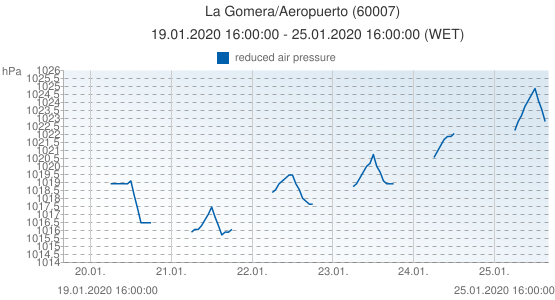La Gomera/Aeropuerto, Spain (60007): reduced air pressure: 19.01.2020 16:00:00 - 25.01.2020 16:00:00 (WET)