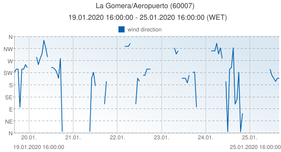 La Gomera/Aeropuerto, Spain (60007): wind direction: 19.01.2020 16:00:00 - 25.01.2020 16:00:00 (WET)
