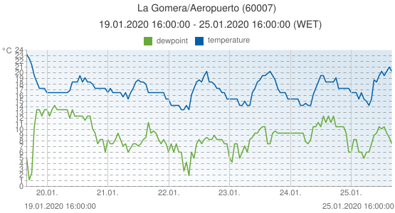 La Gomera/Aeropuerto, Spain (60007): temperature & dewpoint: 19.01.2020 16:00:00 - 25.01.2020 16:00:00 (WET)