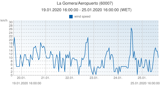 La Gomera/Aeropuerto, Spain (60007): wind speed: 19.01.2020 16:00:00 - 25.01.2020 16:00:00 (WET)
