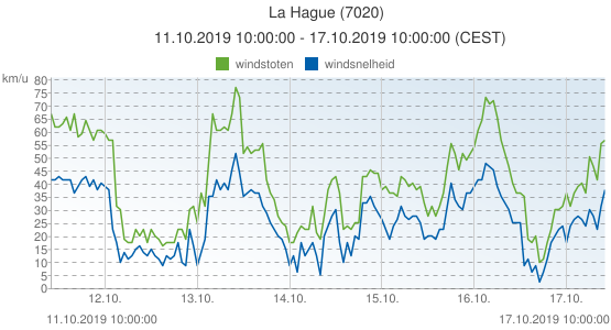 La Hague, Frankrijk (7020): windsnelheid & windstoten: 11.10.2019 10:00:00 - 17.10.2019 10:00:00 (CEST)