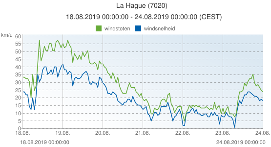 La Hague, Frankrijk (7020): windsnelheid & windstoten: 18.08.2019 00:00:00 - 24.08.2019 00:00:00 (CEST)
