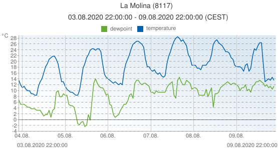 La Molina, Spain (8117): temperature & dewpoint: 03.08.2020 22:00:00 - 09.08.2020 22:00:00 (CEST)
